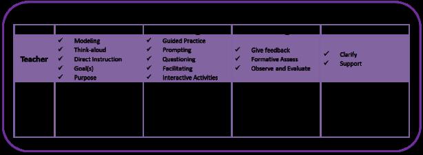 Gradual Release - Roles - Small Image