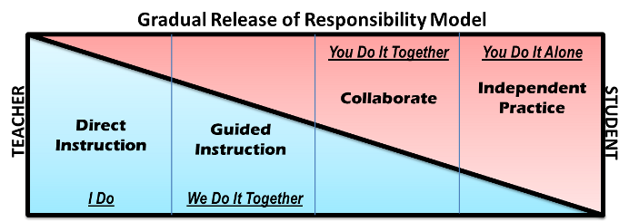 Gradual Release Of Responsibility Model The Master Classroom